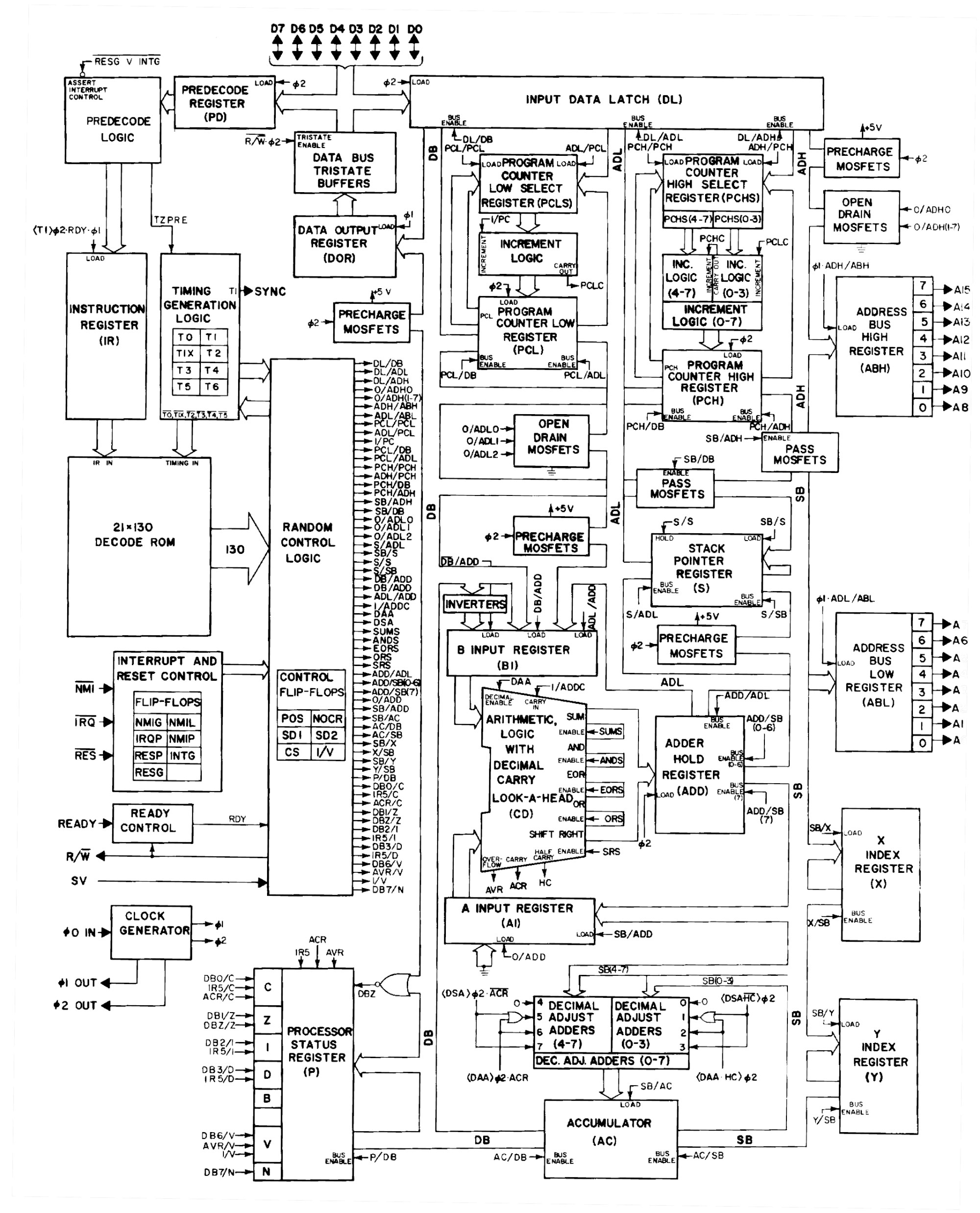 hight resolution of  see the 6502 architecture diagram