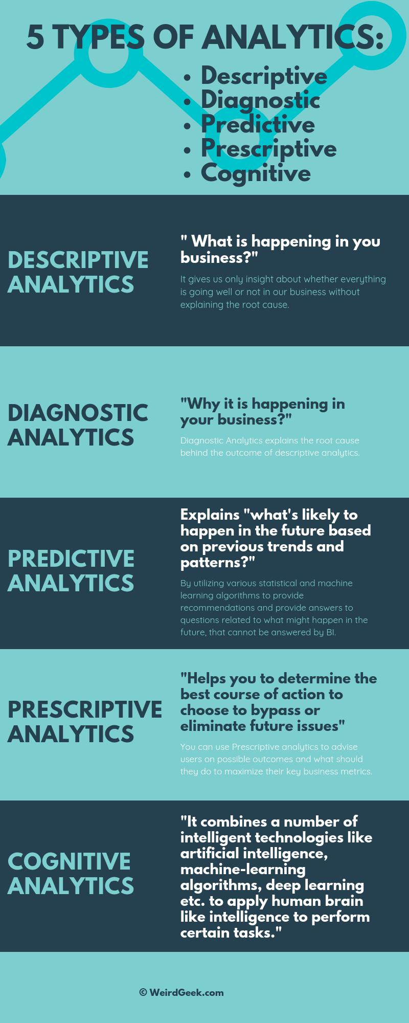 Types of analytics