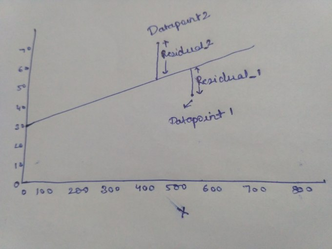 Residuals in Linear Regression using Least Squares