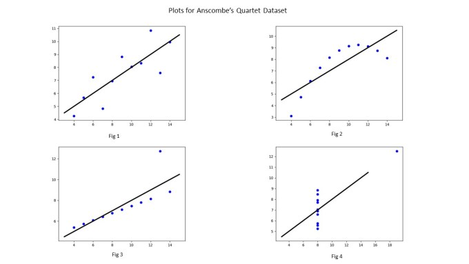Performing Linear Regression using Least Squares on Anscombe's Quartet dataset