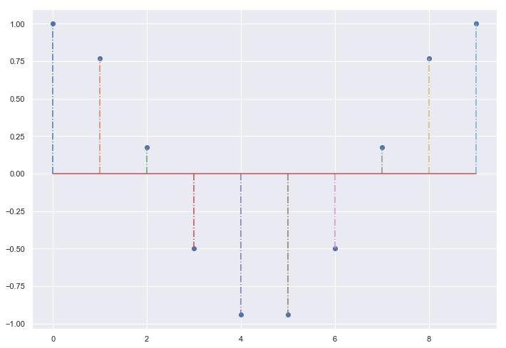 Matplotlib Plots for Data Visualization in Data Science