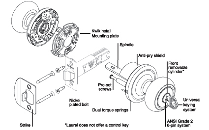 How Kwikset Locks Work Diagram, How, Free Engine Image For