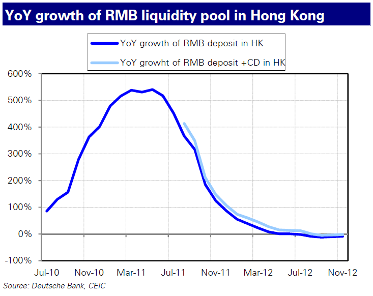 130110 Liquiditätspool HK YoY growth