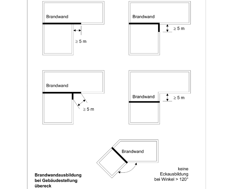 Abstandsflächen Bayern Berechnen. abstandsfl chen nach lbo