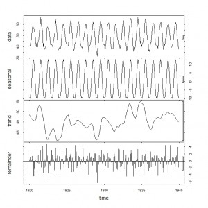 Seasonal Trend Decomposition in R « Software for