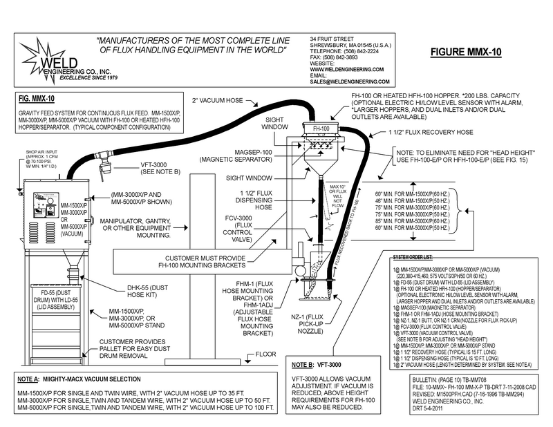 Typical System Configurations with Equipment Part Numbers