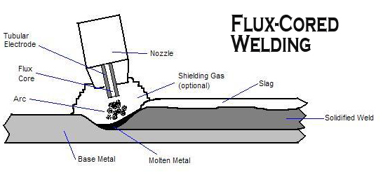 Critique my weld?| Off-Topic Discussion forum