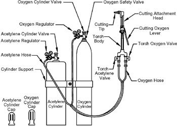 Welding Equipment Diagram, Welding, Free Engine Image For