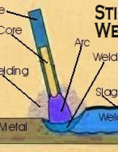 Welders universe stick electrode  filler rod guide welding consumables   also rh weldersuniverse