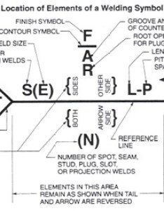 To research welding symbols further follow the links in resource box on upper right of this page lincoln foundation also publishes  book an introduction reading drawings rh weldersuniverse