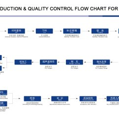 the production quality control flow chart for  [ 1500 x 1099 Pixel ]