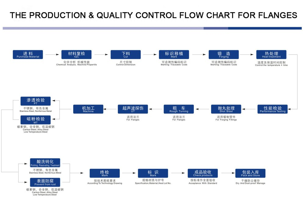 medium resolution of the production quality control flow chart for