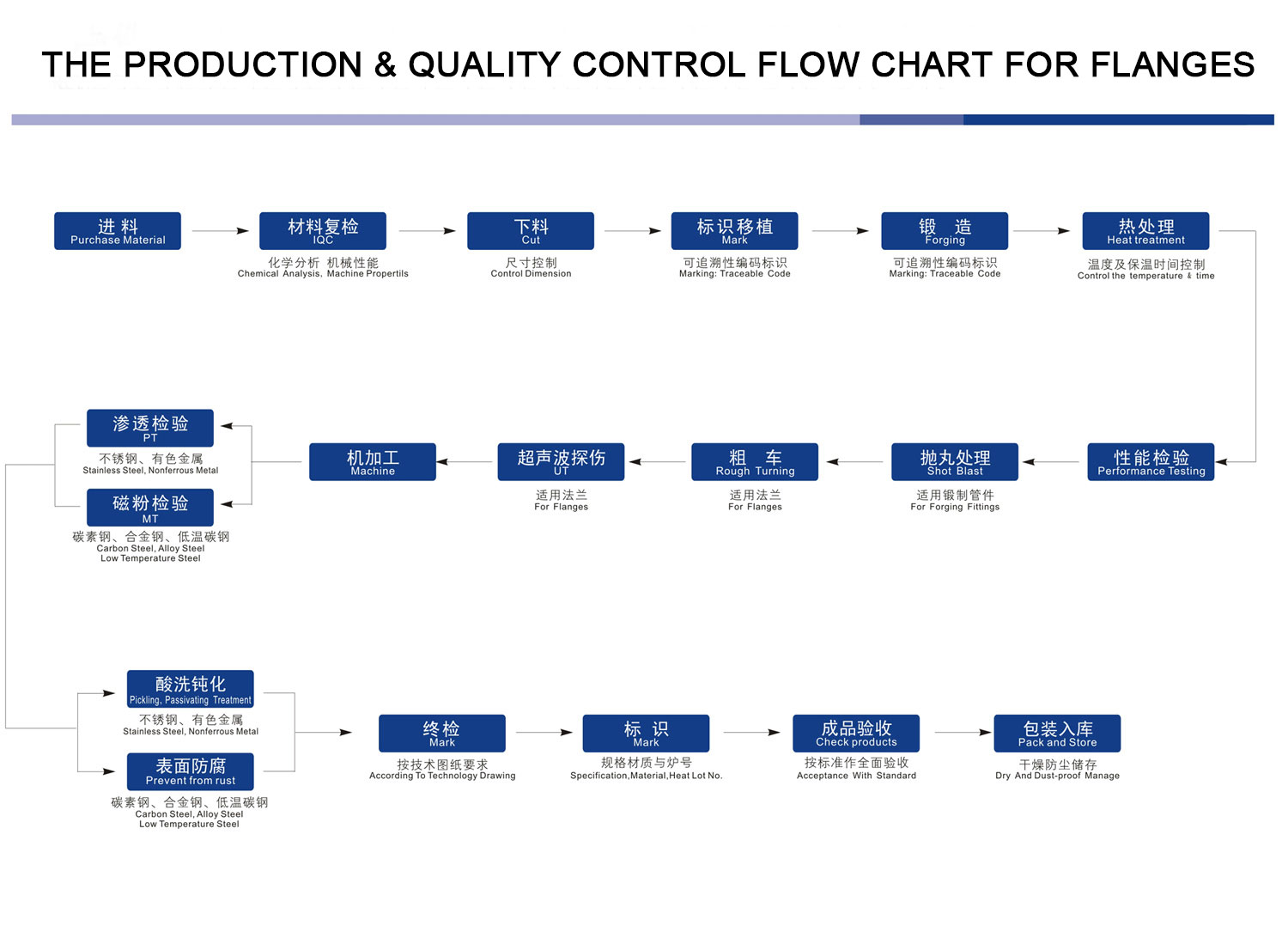 hight resolution of the production quality control flow chart for