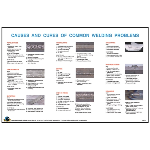 Causes and Cures Common Welding Trouble Wall Poster