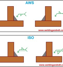 welding symbol for fillet joints aws and iso [ 1282 x 1176 Pixel ]