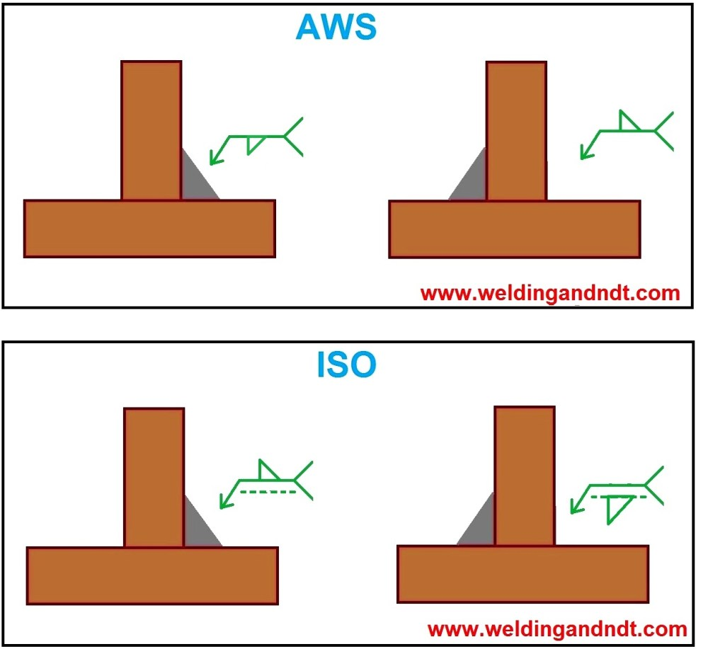 medium resolution of welding symbol for fillet joints aws and iso