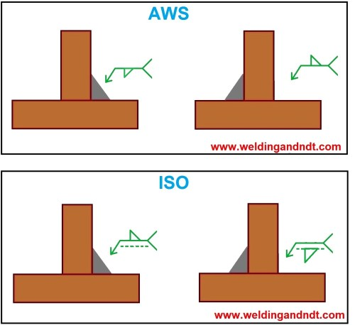 small resolution of welding symbol for fillet joints aws and iso