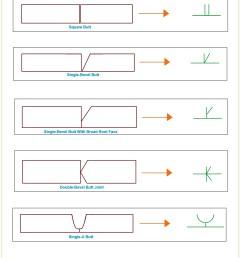 elementary symbols used in welding [ 2328 x 4688 Pixel ]