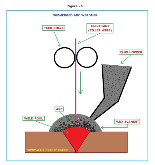 small resolution of  figure 1 illustrates the basic submerged arc welding process