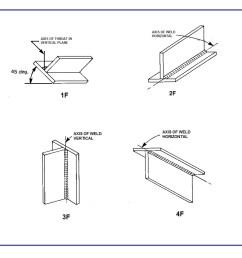 welding positions [ 1102 x 1028 Pixel ]