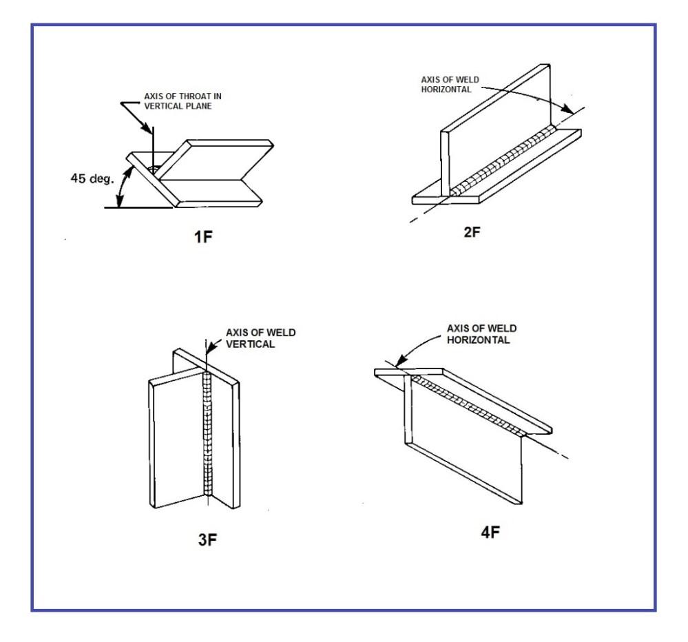 medium resolution of welding positions