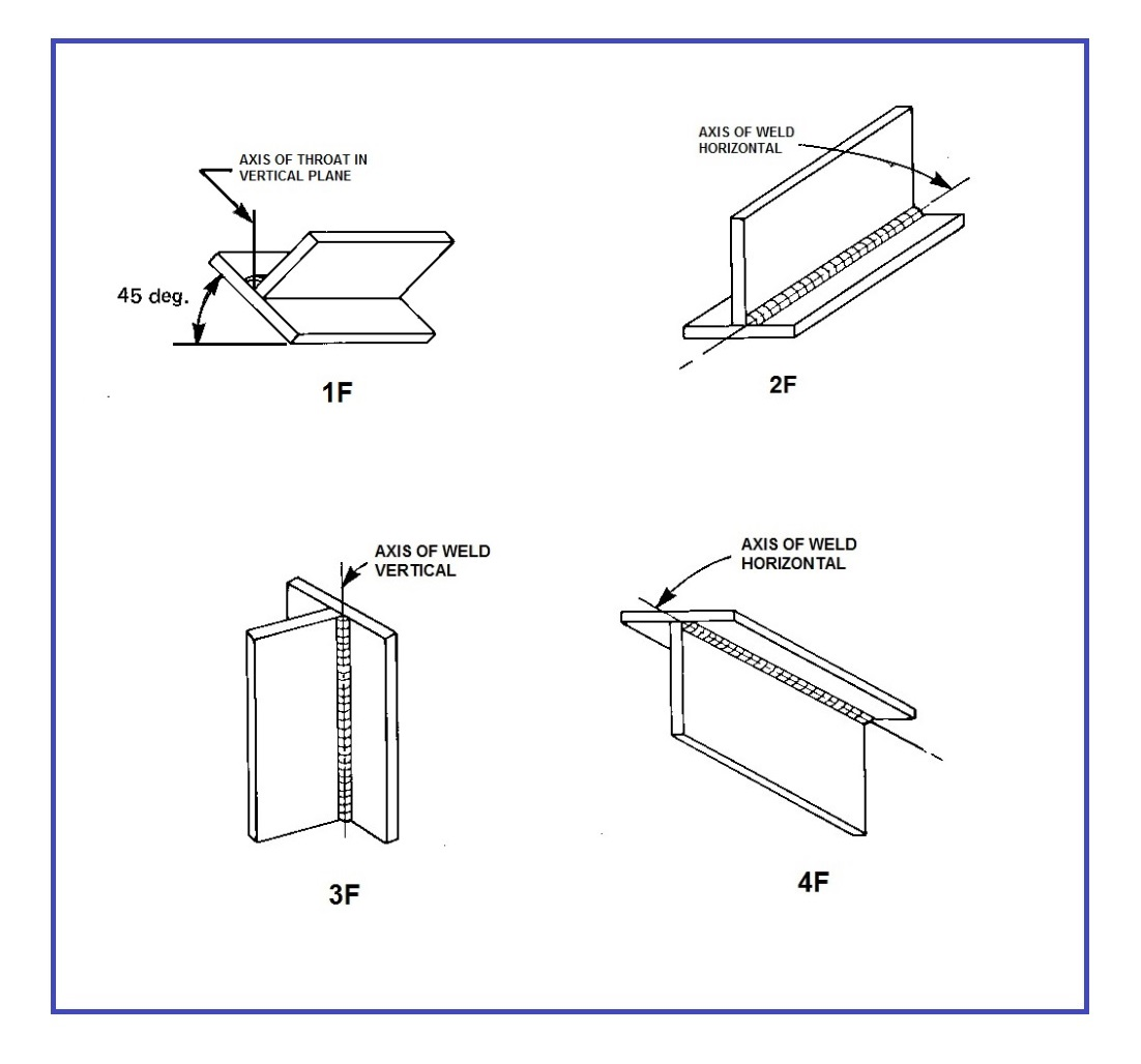 hight resolution of welding positions