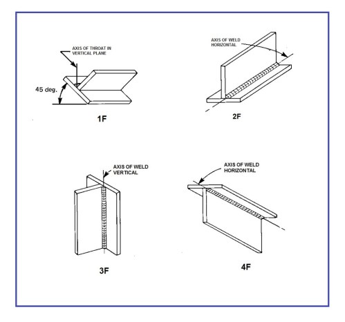 small resolution of welding positions