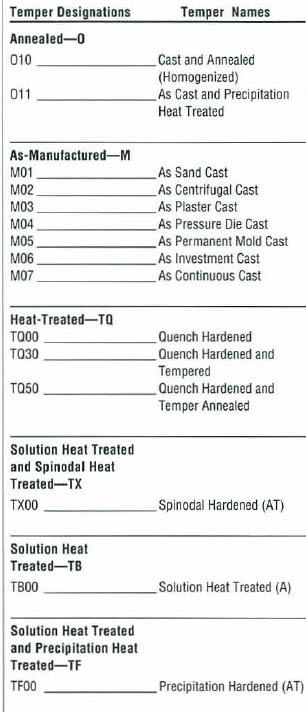Standard Metal Numbers: Grades, Classifications