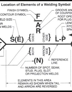 Weld symbols also welding guide and chart all type joint fillet groove rh weldingis