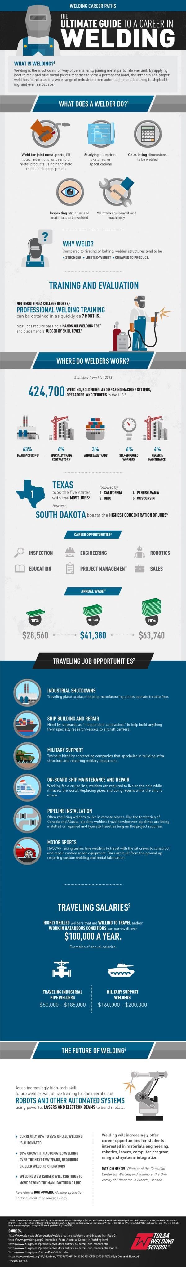 Welding Career Paths Ultimate Guide In