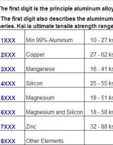 also tig welding aluminum rh weldingtipsandtricks