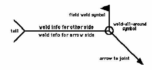Weld symbols chart