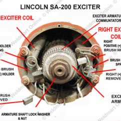 Lincoln Sa 200 Wiring Diagram Reverse Work Light Understanding And Troubleshooting The Sa-200 Dc Generator | Technical Manuals Weldmart ...