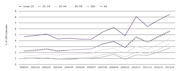 Monthly adverse decisions as % of all JSA claimants