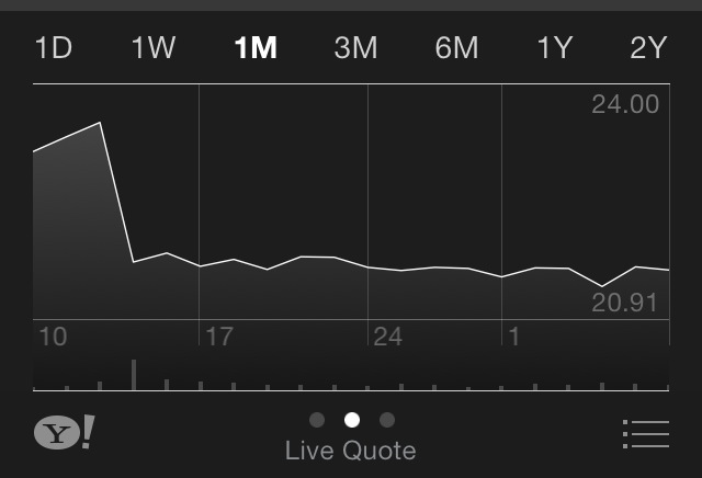cisco-share-price