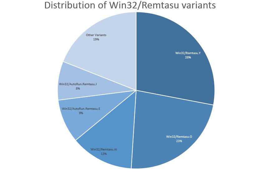 Win32_Remtasu distribution