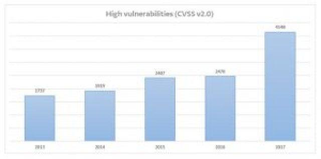 Vulnerabilities in 2017