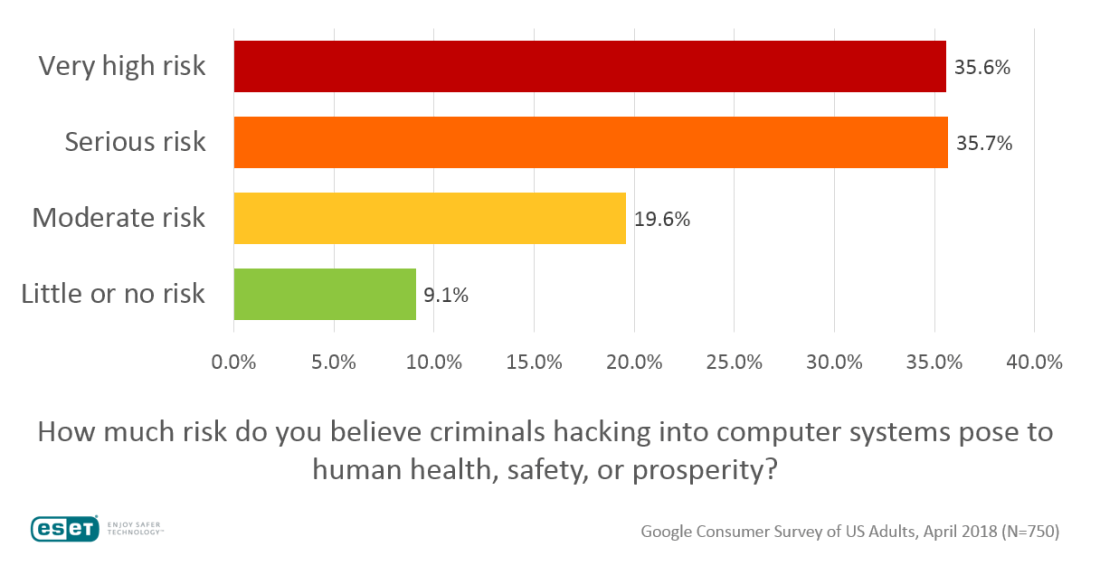 Hacking of computer systems