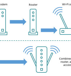 router wi fi wireless access point as shown in this diagram these functions may be performed by separate devices or they can be combined into a  [ 1151 x 700 Pixel ]