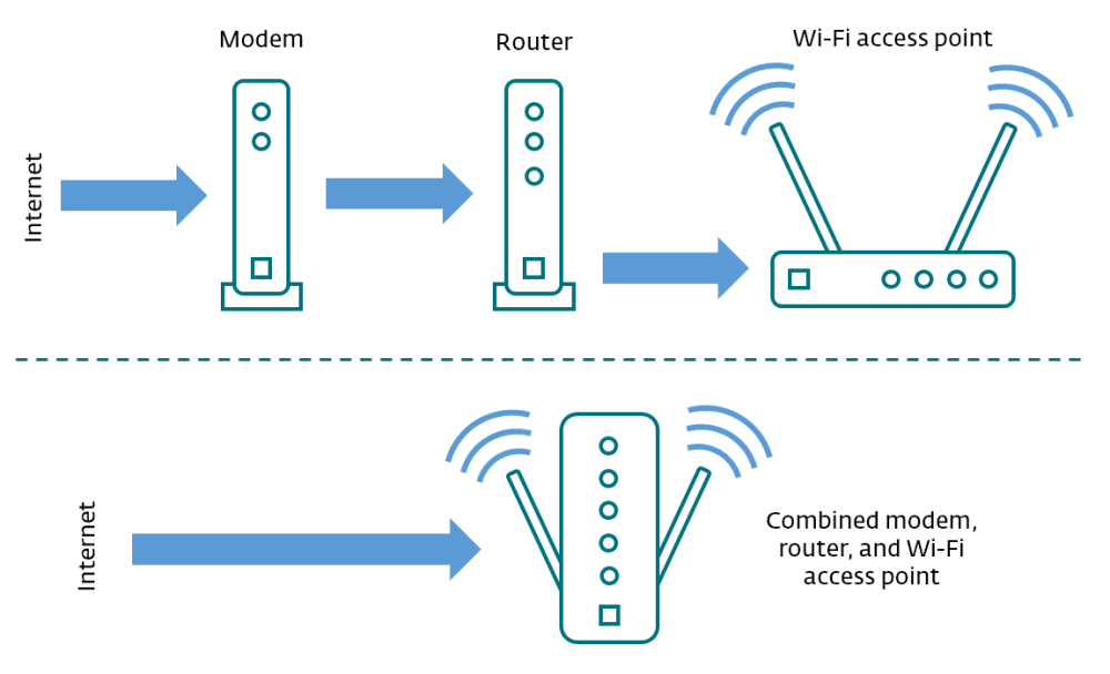 medium resolution of  router wi fi wireless access point as shown in this diagram these functions may be performed by separate devices or they can be combined into a