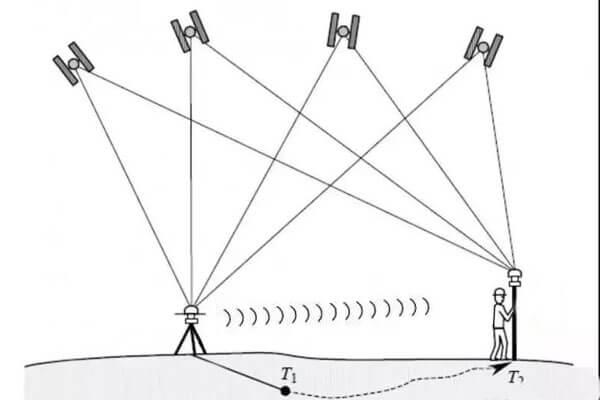RTK System