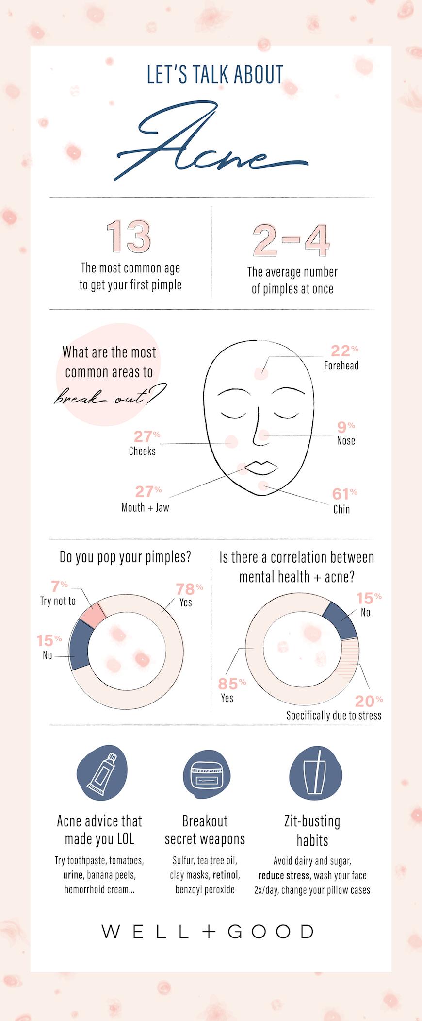 medium resolution of acne infographic