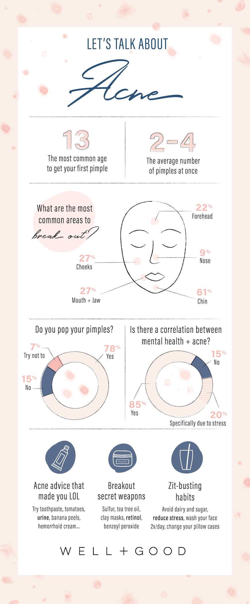 hight resolution of acne infographic