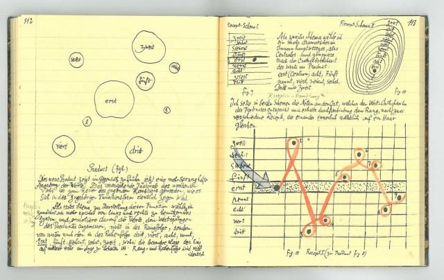 Paul Klee notebook page