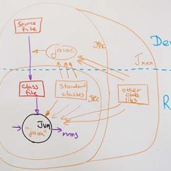 Jvm Architecture In Java With Diagram Toilet Repair What Is A Jre Jdk Components Of The Core Environment Compile And Run