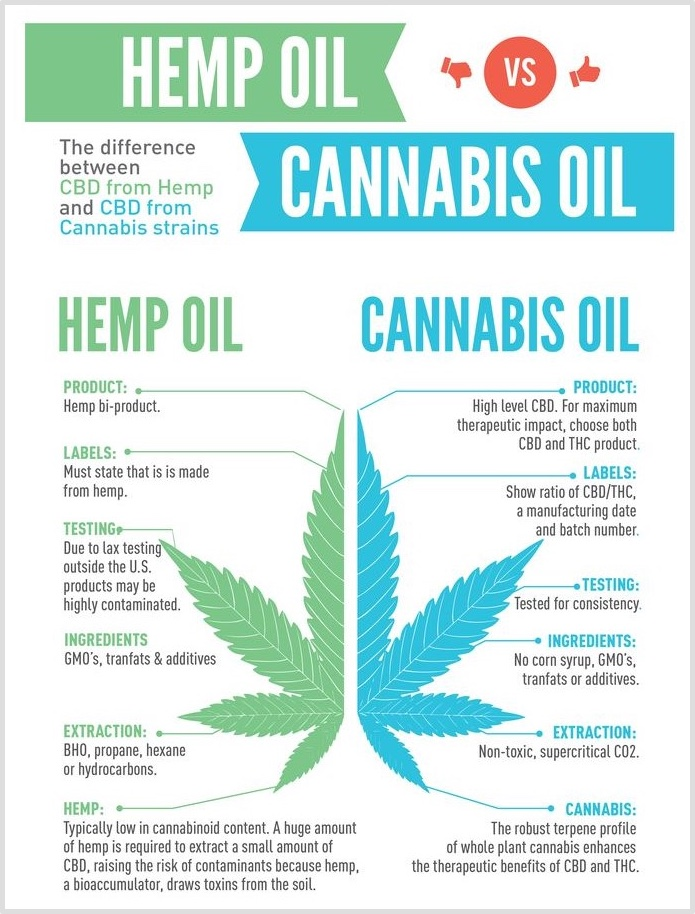 The health benefits of cannabis oil vs. hemp oil, where to buy CBD oil online