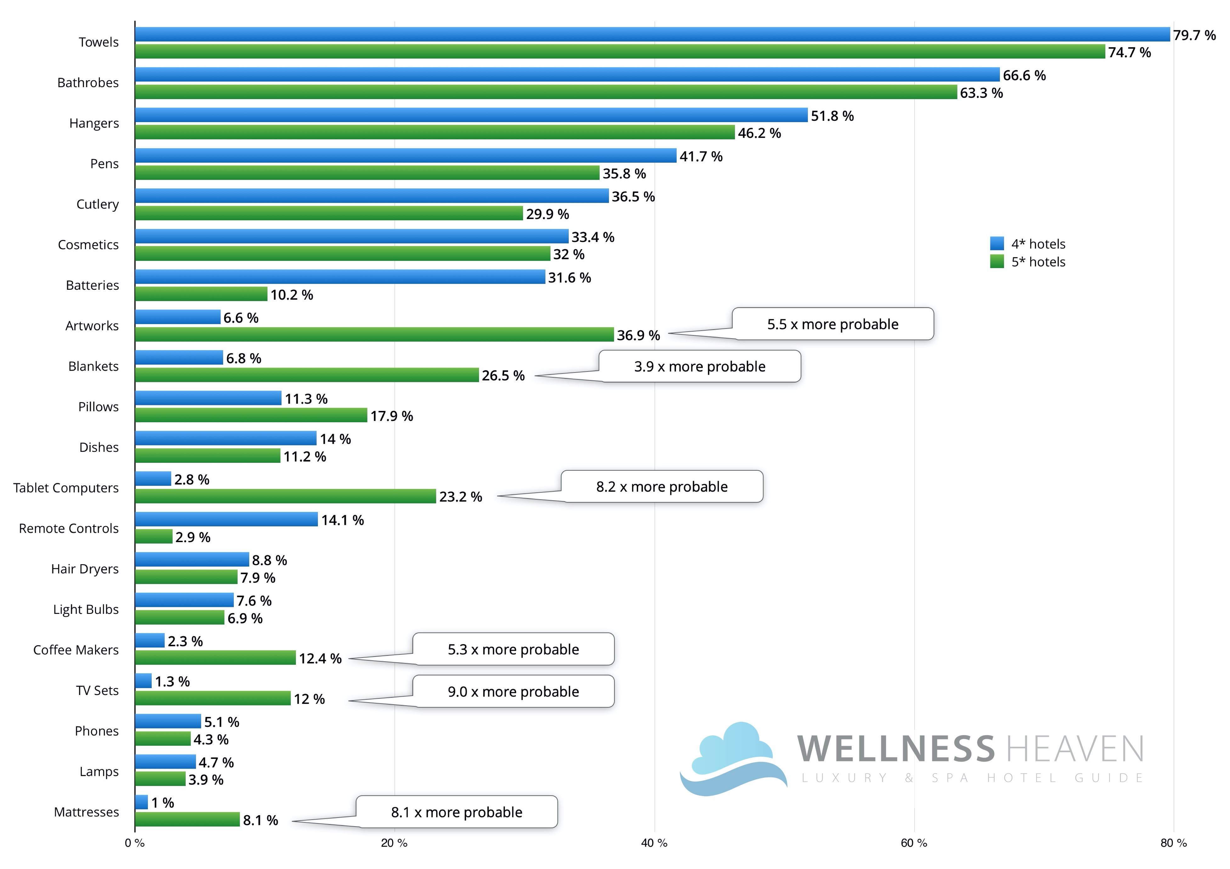 Fig. 2: Differences in theft behavior between guests of 4-star and 5-star hotels.© Wellness Heaven