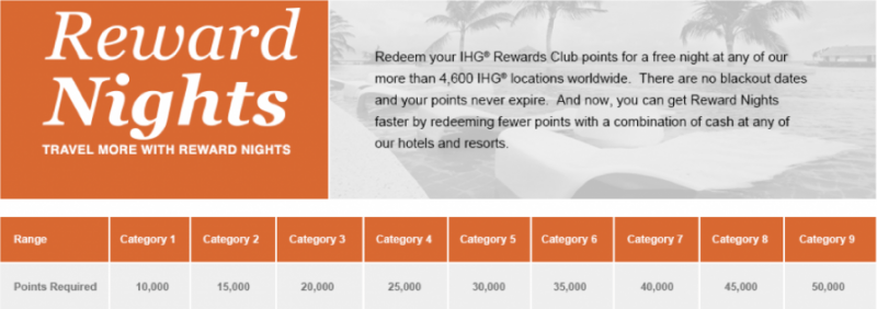 Ihg rewards club award chart also complete resource guide to hotel charts rh welltraveledmile