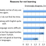 Reasons For Not Learning