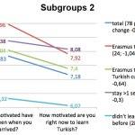 Subgroups 2